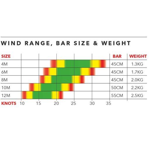 Ozone Alpha V1 wind range