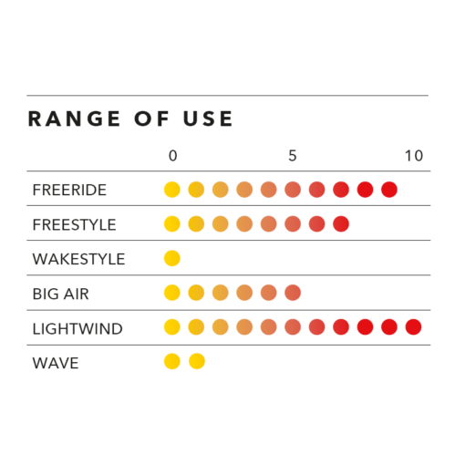 Ozone twintip Infinity V1 range of use