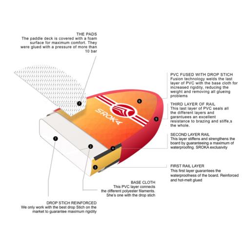 Opblaasbare_SUP_Sroka_Malibu_106_Orange_tech