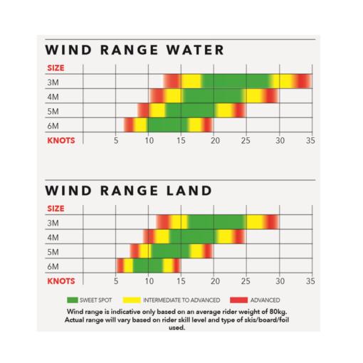 Ozone_Wasp_V1_Wing_Windrange